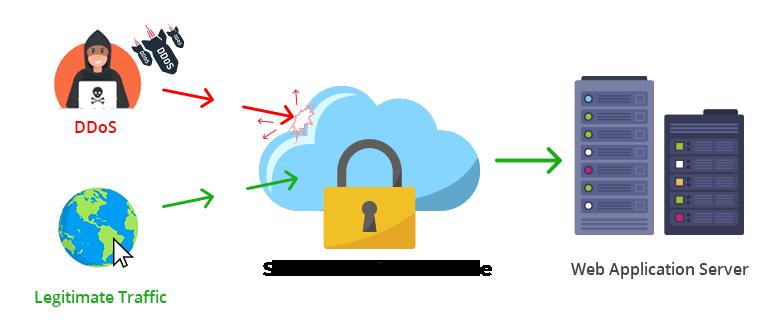 DDoS Korumalı Sunucular