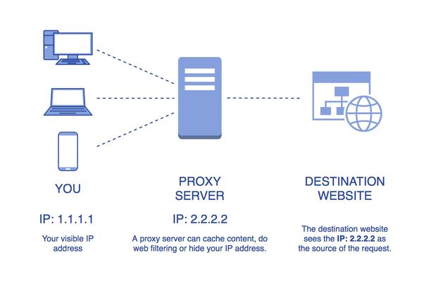 Web Proxy Koruma